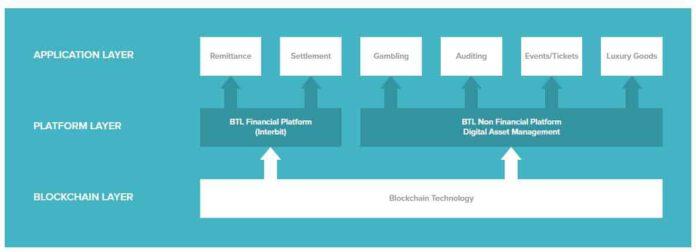 BTL Acquires Xapcash Technologies – Accelerates Its Blockchain Strategy