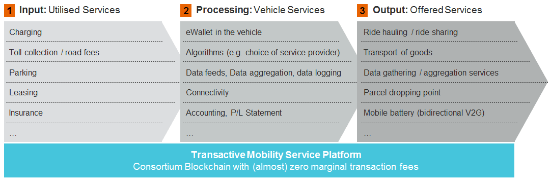 Blockchain to Play Role in Future of Transportation? UBS Teams up with ZF and innology SE to Make it Happen