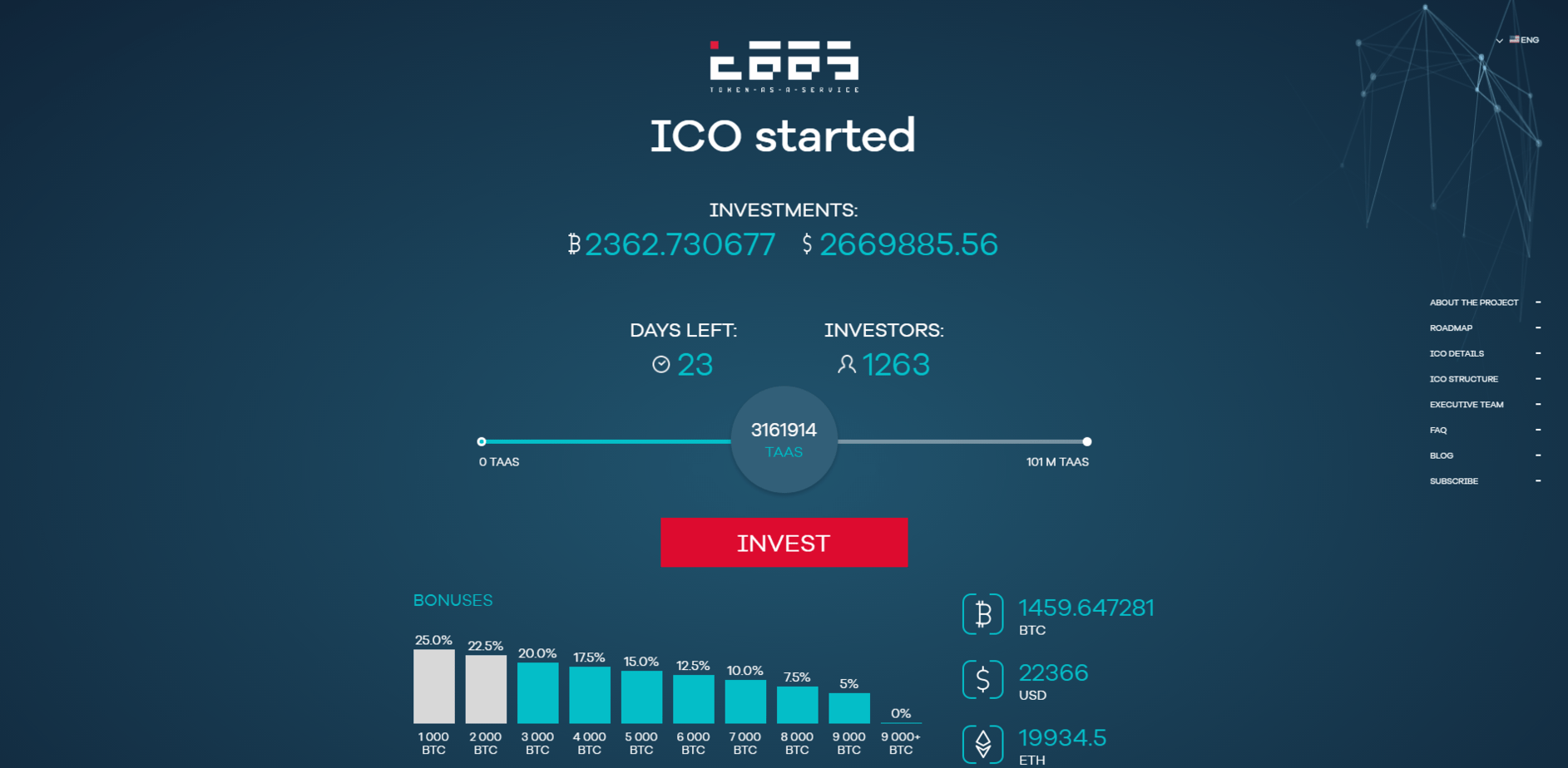 taas cryptocurrency on exchange