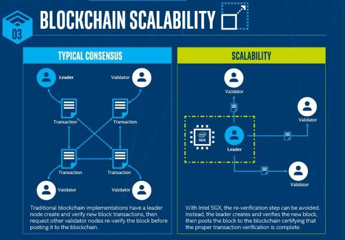 microsoft announces blockchain governance framework