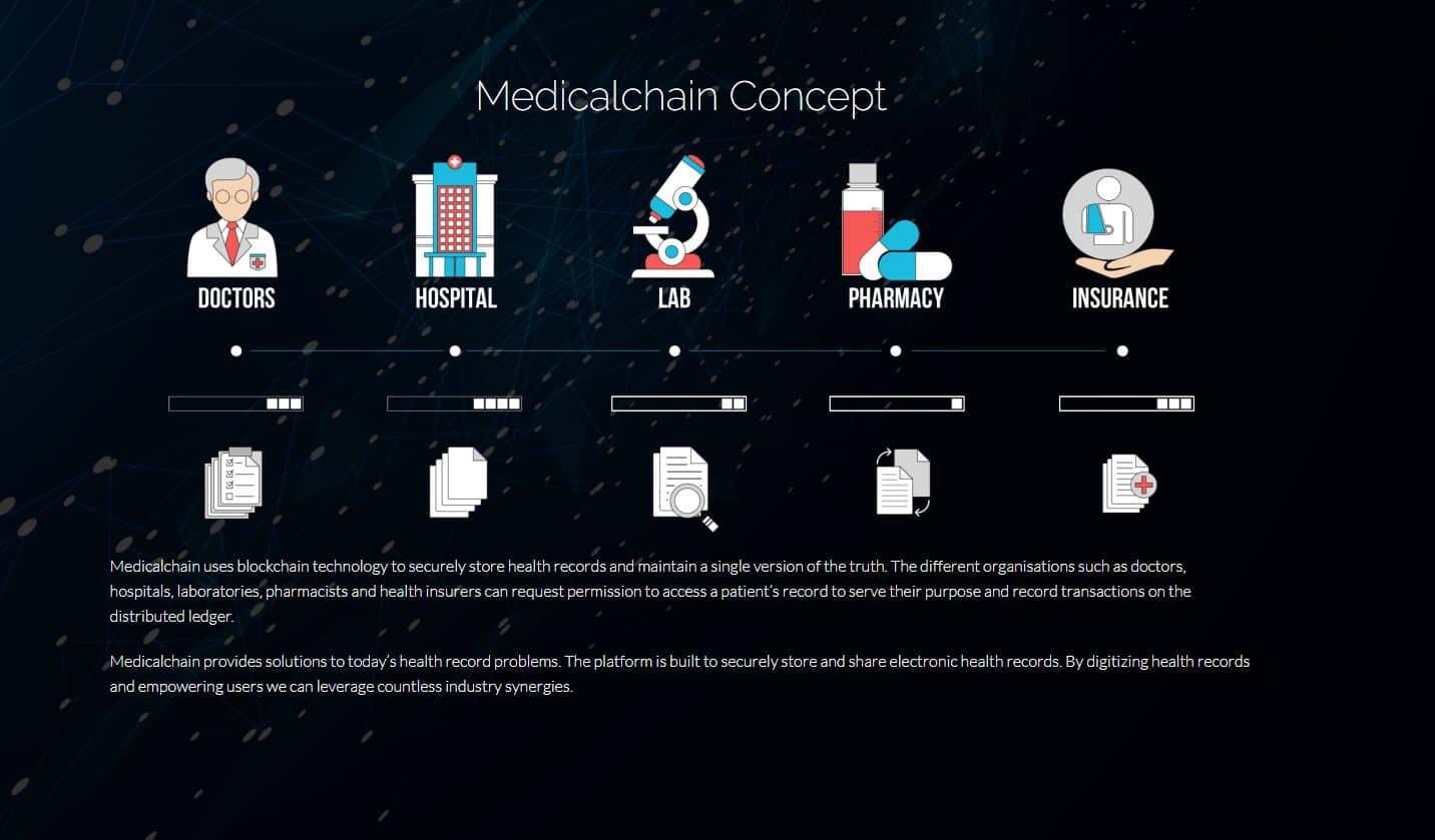 Image result for medicalchain