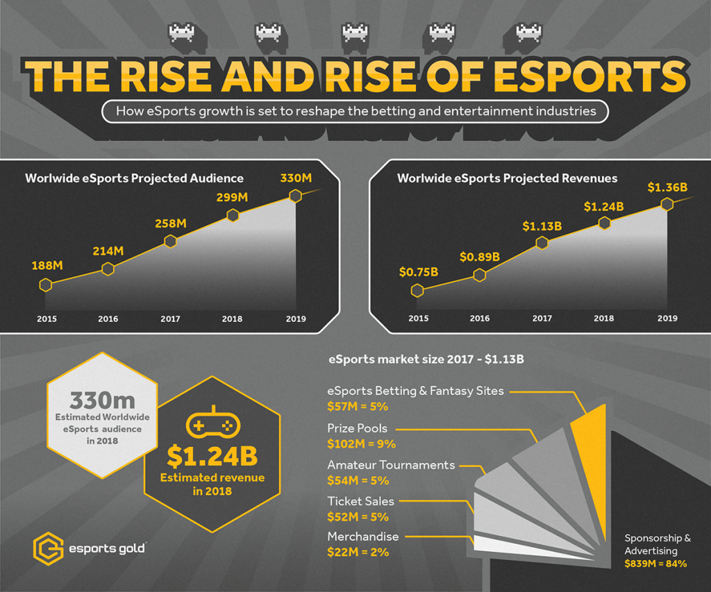 Esports Gold infographic