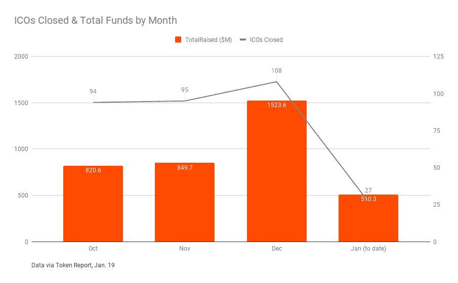 ICO activity and dollars raised by month