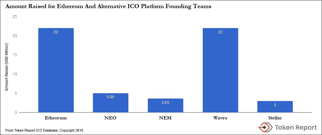 Chart AmountsRaised AltProtocols