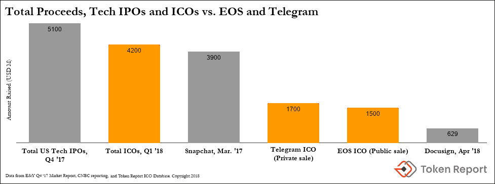 Did Telegram Cancel Its ICO Because of Regulatory Heat?