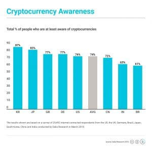 Crypto awareness