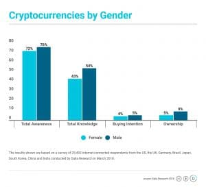 Crypto gender