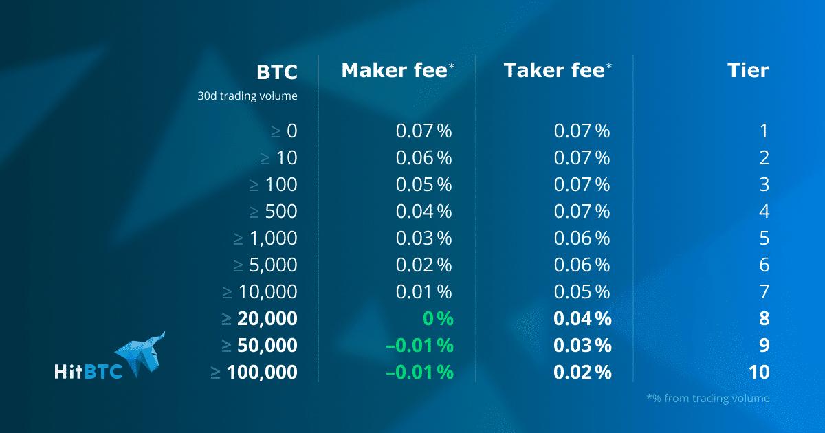zero trading fee cryptocurrency exchange
