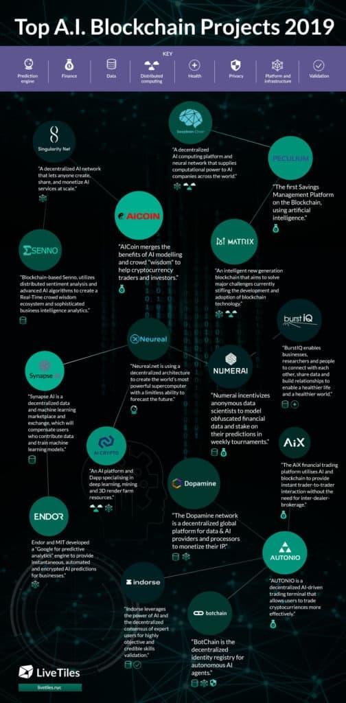 LiveTiles Blockchain Infographic Final