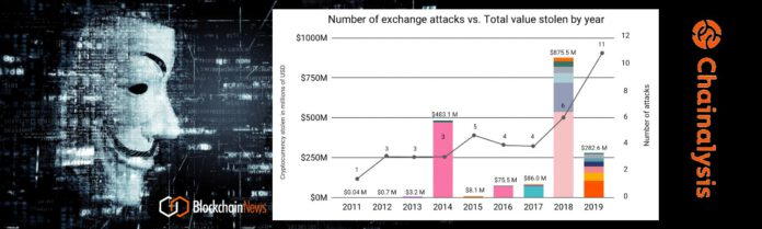 Chainalysis: 2019 Saw More Cryptocurrency Hacks – Total Amount Stolen From Exchanges Dropped To $283 Million