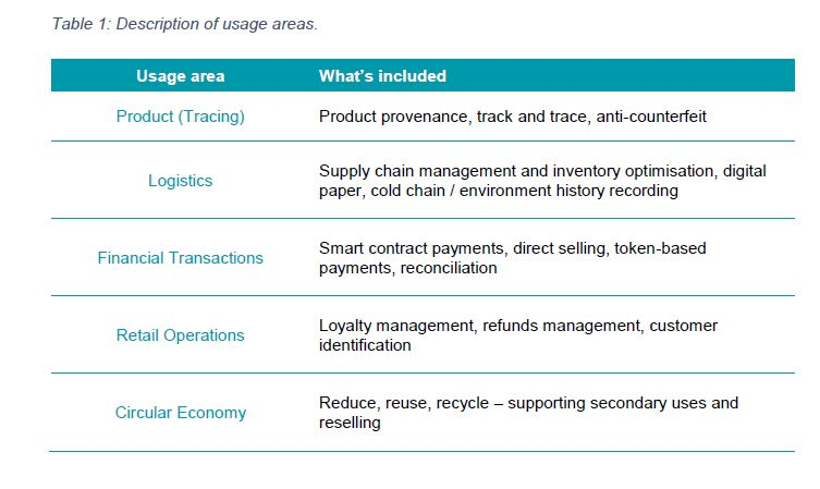 University College London Centre for Blockchain Technologies Releases New Report on Supply Chains