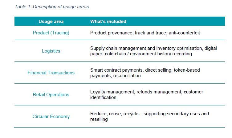 El University College London Center for Blockchain Technologies publica un nuevo informe sobre las cadenas de suministro