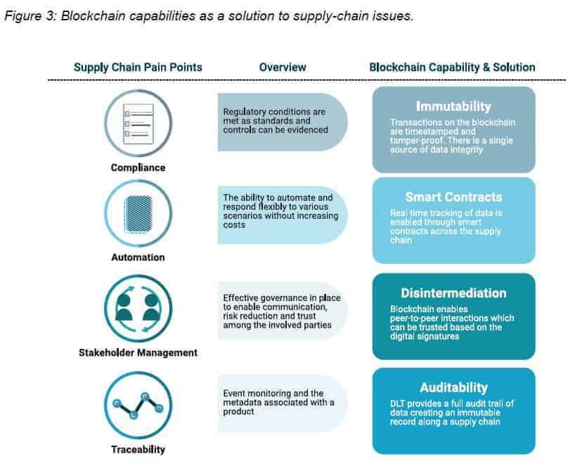 El University College London Center for Blockchain Technologies lanzó un nuevo informe sobre las cadenas de suministro