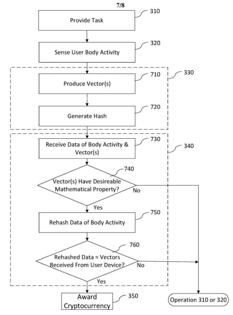 Microsoft, patent, sweat, brain, cryptocurrency, blockchain, pow, proofofwork,